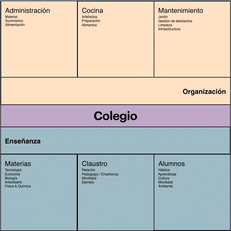 Ecosistema escolar